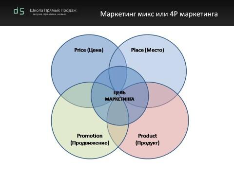 Маркетинг микс или 4P маркетинга